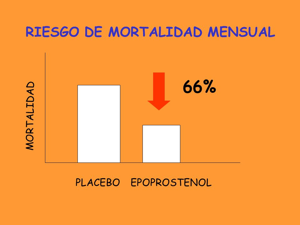 66% RIESGO DE MORTALIDAD MENSUAL MORTALIDAD EPOPROSTENOLPLACEBO