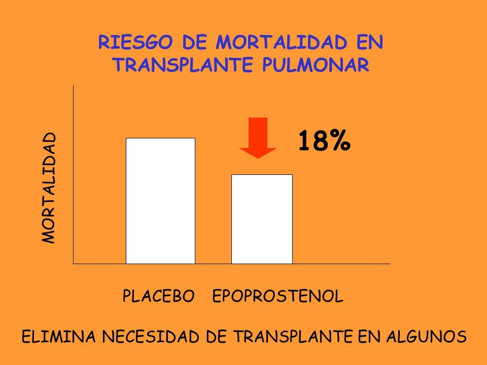 18% RIESGO DE MORTALIDAD EN TRANSPLANTE PULMONAR MORTALIDAD EPOPROSTENOLPLACEBO ELIMINA NECESIDAD DE TRANSPLANTE EN ALGUNOS