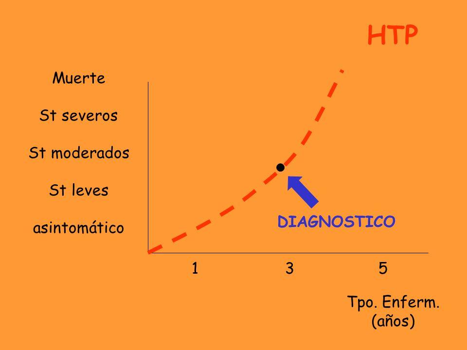 135135 Muerte St severos St moderados St leves asintomático DIAGNOSTICO HTP Tpo. Enferm. (años)