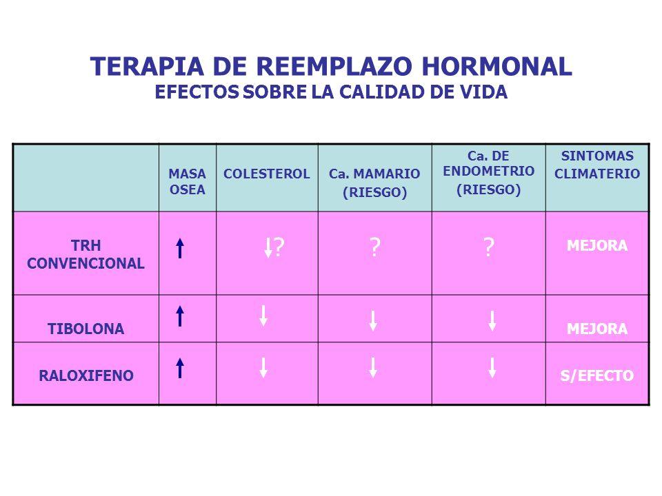TERAPIA DE REEMPLAZO HORMONAL EFECTOS SOBRE LA CALIDAD DE VIDA MASA OSEA COLESTEROLCa. MAMARIO (RIESGO) Ca. DE ENDOMETRIO (RIESGO) SINTOMAS CLIMATERIO