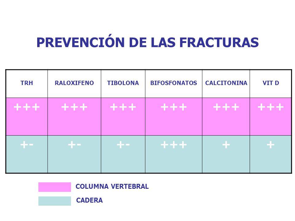 PREVENCIÓN DE LAS FRACTURAS TRHRALOXIFENOTIBOLONABIFOSFONATOSCALCITONINAVIT D +++ +- +++++ COLUMNA VERTEBRAL CADERA