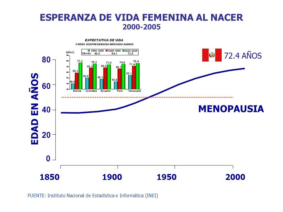 ESPERANZA DE VIDA FEMENINA AL NACER 2000-2005 18501900 1950 2000 0 20 40 60 80 MENOPAUSIA EDAD EN AÑOS 72.4 AÑOS FUENTE: Instituto Nacional de Estadís