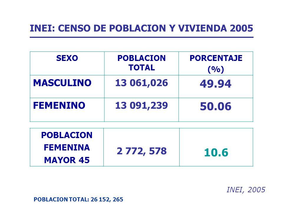 INEI: CENSO DE POBLACION Y VIVIENDA 2005 SEXOPOBLACION TOTAL PORCENTAJE (%) MASCULINO13 061,026 49.94 FEMENINO13 091,239 50.06 POBLACION TOTAL: 26 152