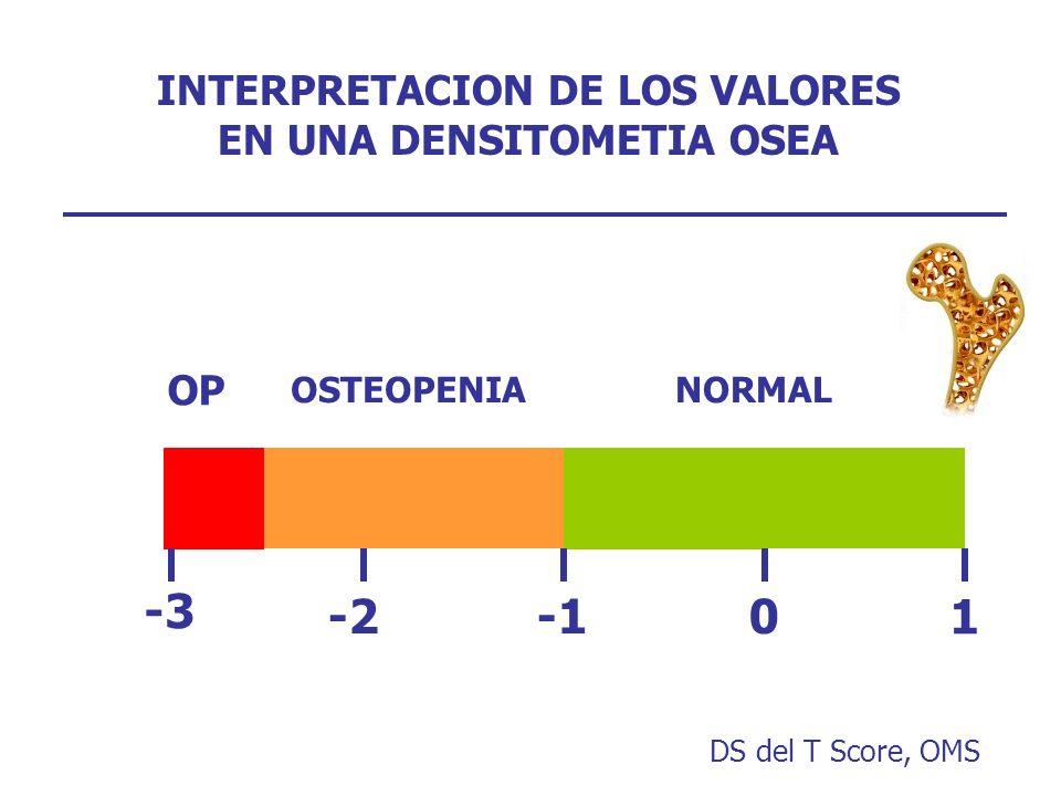 INTERPRETACION DE LOS VALORES EN UNA DENSITOMETIA OSEA 1 -20 -3 NORMALOSTEOPENIA OP DS del T Score, OMS