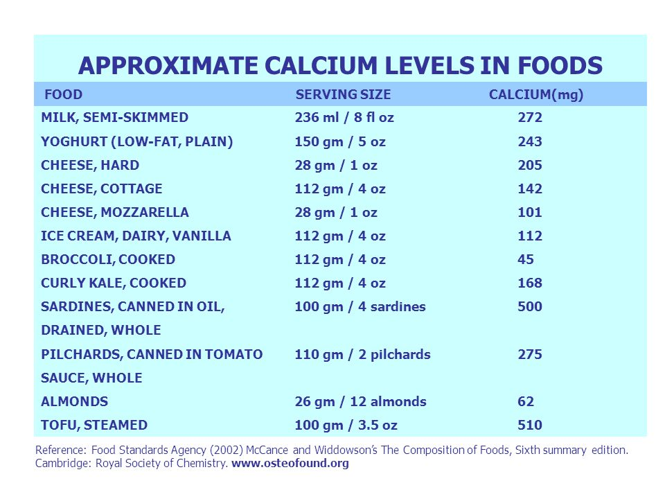 APPROXIMATE CALCIUM LEVELS IN FOODS FOOD SERVING SIZE CALCIUM(mg) MILK, SEMI-SKIMMED236 ml / 8 fl oz272 YOGHURT (LOW-FAT, PLAIN)150 gm / 5 oz243 CHEES