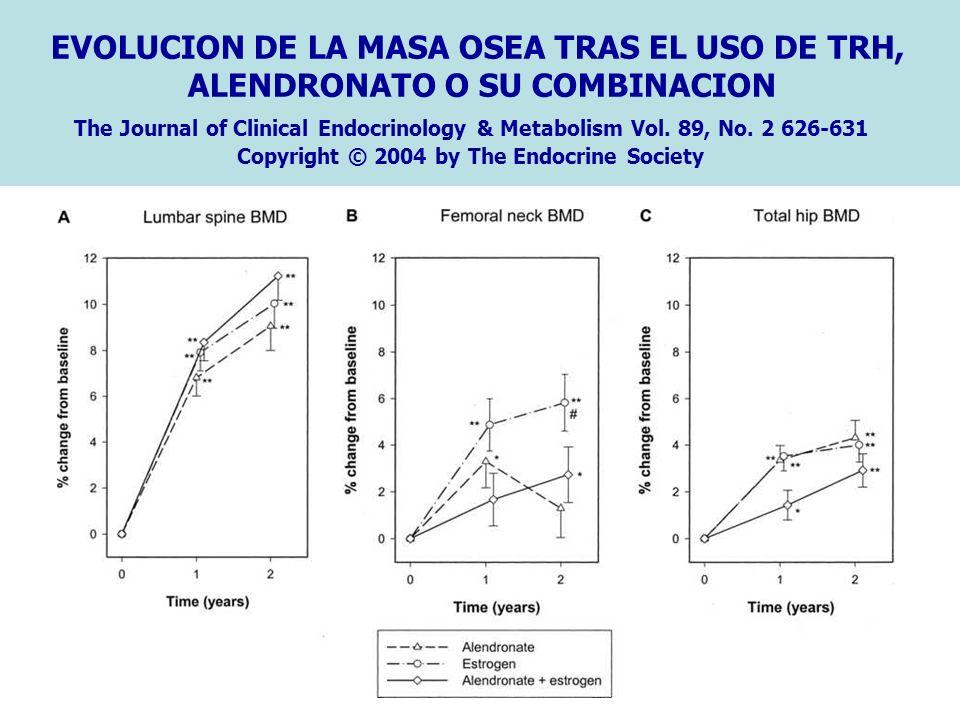 EVOLUCION DE LA MASA OSEA TRAS EL USO DE TRH, ALENDRONATO O SU COMBINACION The Journal of Clinical Endocrinology & Metabolism Vol. 89, No. 2 626-631 C