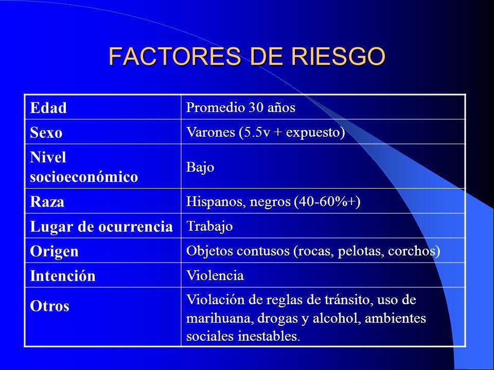 FACTORES DE RIESGO Edad Promedio 30 años Sexo Varones (5.5v + expuesto) Nivel socioeconómico Bajo Raza Hispanos, negros (40-60%+) Lugar de ocurrencia