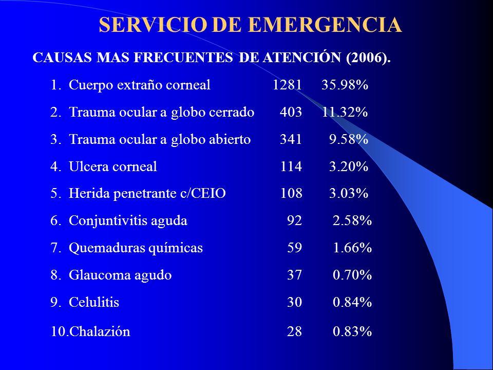 SERVICIO DE EMERGENCIA CAUSAS MAS FRECUENTES DE ATENCIÓN (2006). 1.Cuerpo extraño corneal 1281 35.98% 2.Trauma ocular a globo cerrado 403 11.32% 3.Tra