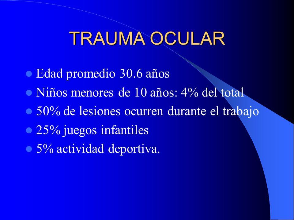 TRAUMA OCULAR Edad promedio 30.6 años Niños menores de 10 años: 4% del total 50% de lesiones ocurren durante el trabajo 25% juegos infantiles 5% activ