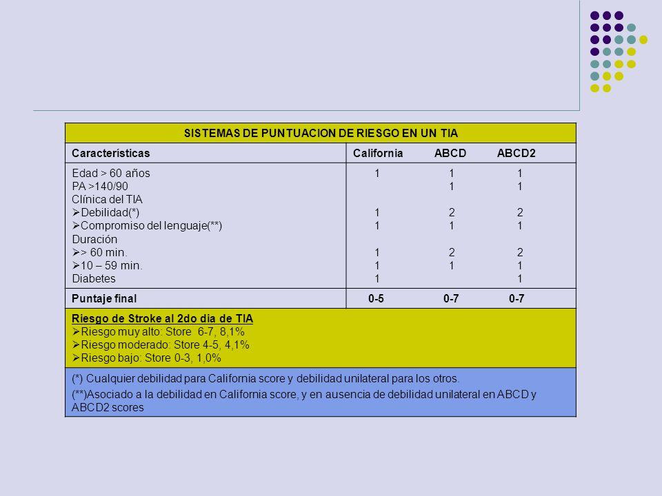 SISTEMAS DE PUNTUACION DE RIESGO EN UN TIA CaracterísticasCalifornia ABCD ABCD2 Edad > 60 años PA >140/90 Clínica del TIA Debilidad(*) Compromiso del