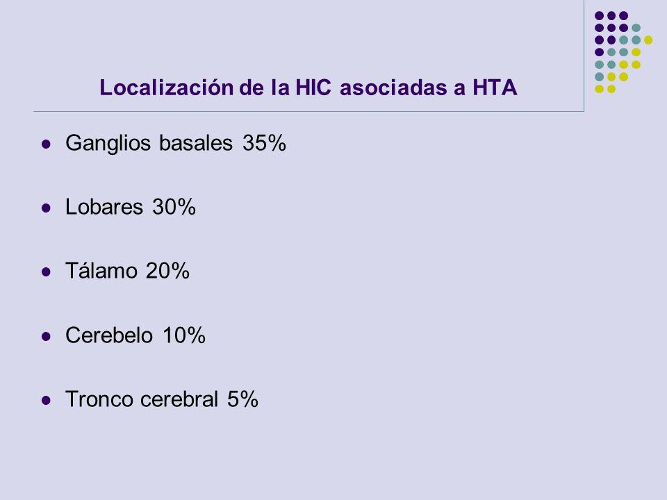 Localización de la HIC asociadas a HTA Ganglios basales 35% Lobares 30% Tálamo 20% Cerebelo 10% Tronco cerebral 5%