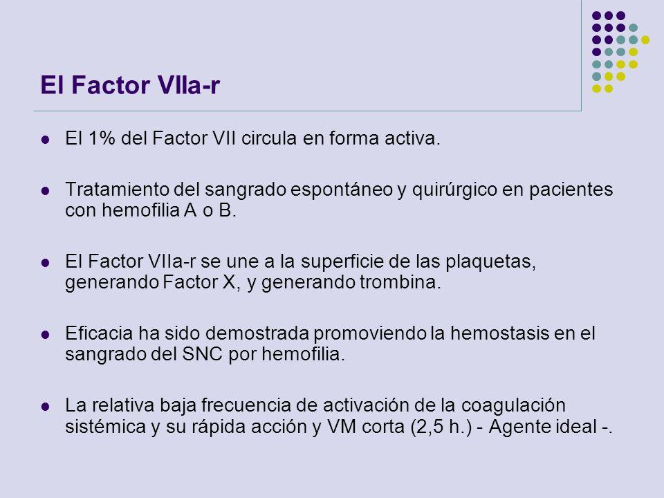 El Factor VIIa-r El 1% del Factor VII circula en forma activa. Tratamiento del sangrado espontáneo y quirúrgico en pacientes con hemofilia A o B. El F