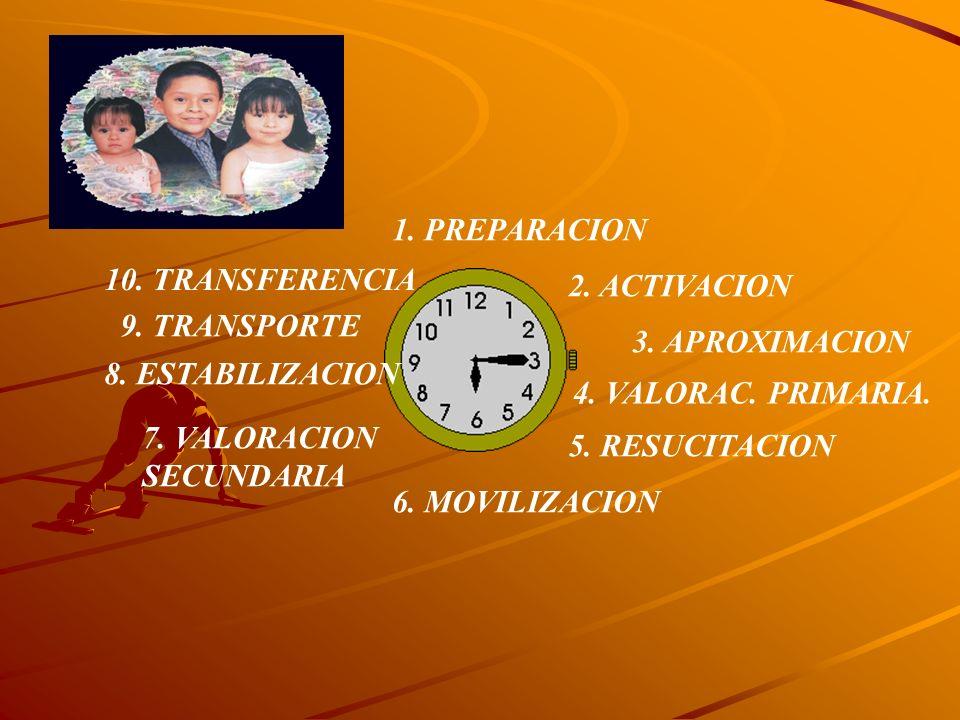 1. PREPARACION 2. ACTIVACION 3. APROXIMACION 4. VALORAC. PRIMARIA. 5. RESUCITACION 6. MOVILIZACION 7. VALORACION SECUNDARIA 8. ESTABILIZACION 9. TRANS