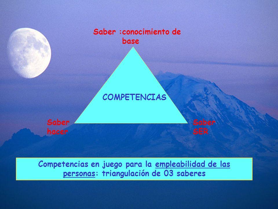 Saber :conocimiento de base Saber hacer Saber SER Competencias en juego para la empleabilidad de las personas: triangulación de 03 saberes COMPETENCIA