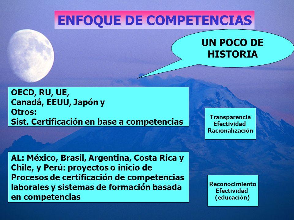 ENFOQUE DE COMPETENCIAS UN POCO DE HISTORIA OECD, RU, UE, Canadá, EEUU, Japón y Otros: Sist. Certificación en base a competencias AL: México, Brasil,