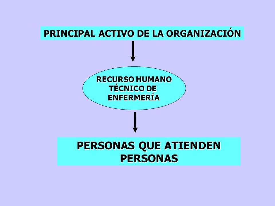 PERSONAS QUE ATIENDEN PERSONAS PRINCIPAL ACTIVO DE LA ORGANIZACIÓN RECURSO HUMANO TÉCNICO DE ENFERMERÍA
