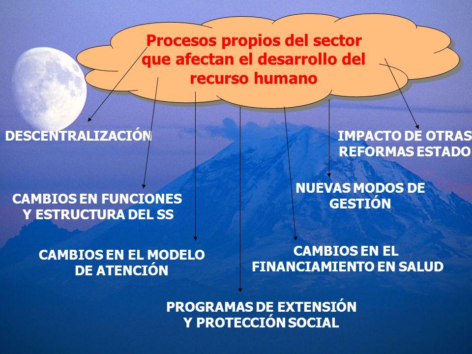 Procesos propios del sector que afectan el desarrollo del recurso humano DESCENTRALIZACIÓN CAMBIOS EN FUNCIONES Y ESTRUCTURA DEL SS CAMBIOS EN EL MODE
