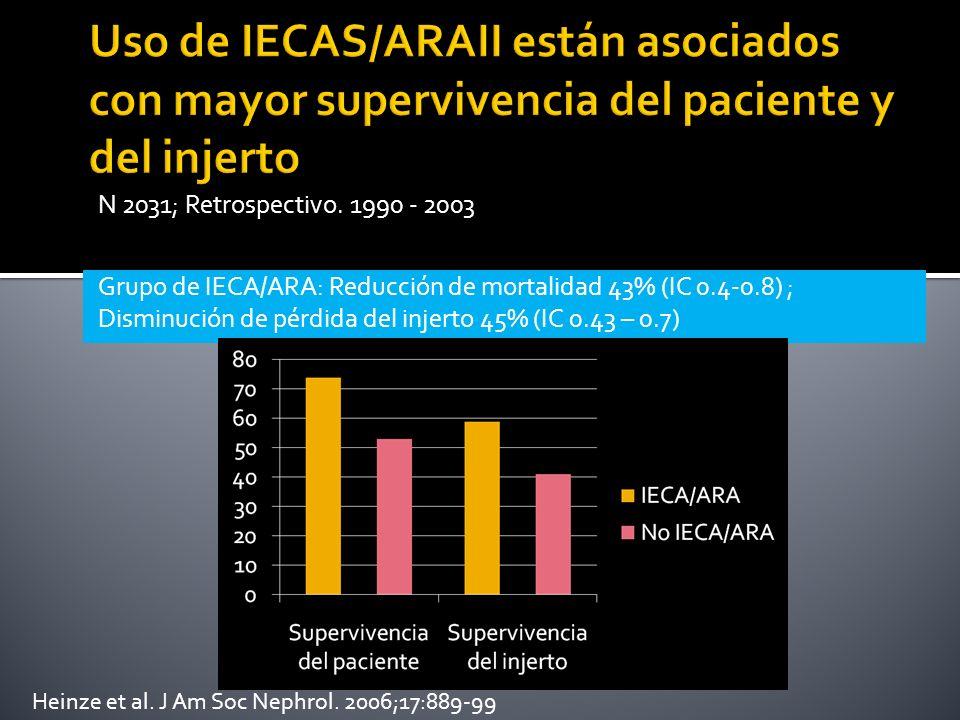 Grupo de IECA/ARA: Reducción de mortalidad 43% (IC 0.4-0.8) ; Disminución de pérdida del injerto 45% (IC 0.43 – 0.7) N 2031; Retrospectivo. 1990 - 200
