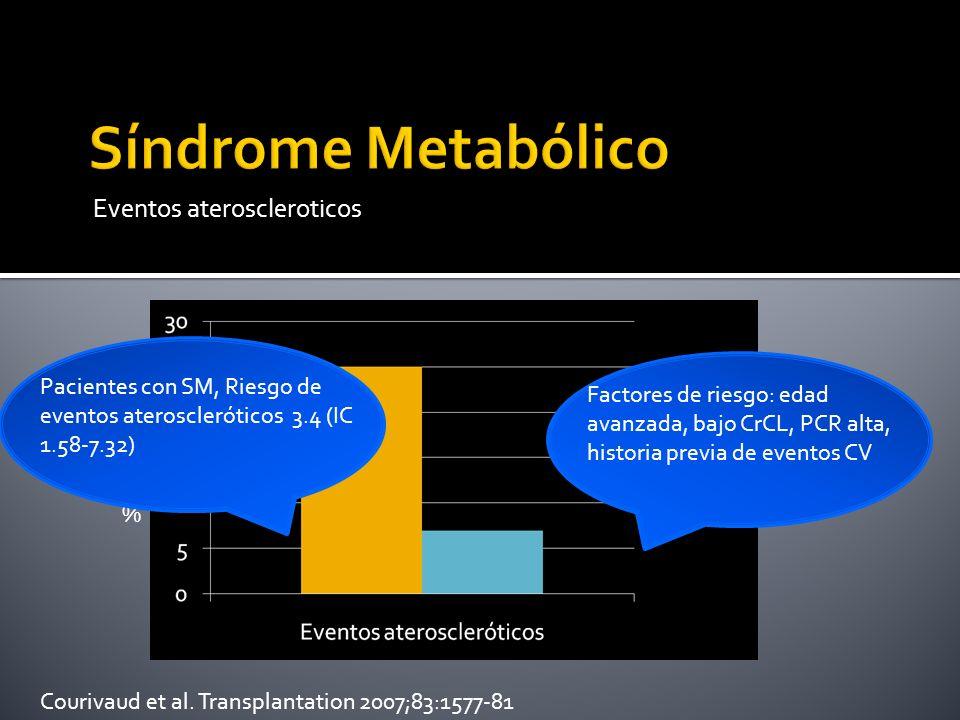 Eventos ateroscleroticos Courivaud et al. Transplantation 2007;83:1577-81 % Factores de riesgo: edad avanzada, bajo CrCL, PCR alta, historia previa de