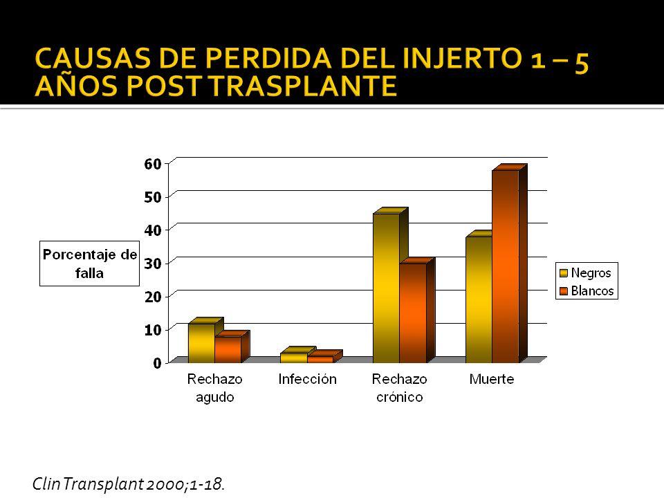 Clin Transplant 2000;1-18.