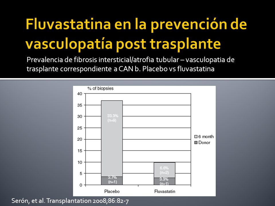 Prevalencia de fibrosis intersticial/atrofia tubular – vasculopatia de trasplante correspondiente a CAN b. Placebo vs fluvastatina Serón, et al. Trans
