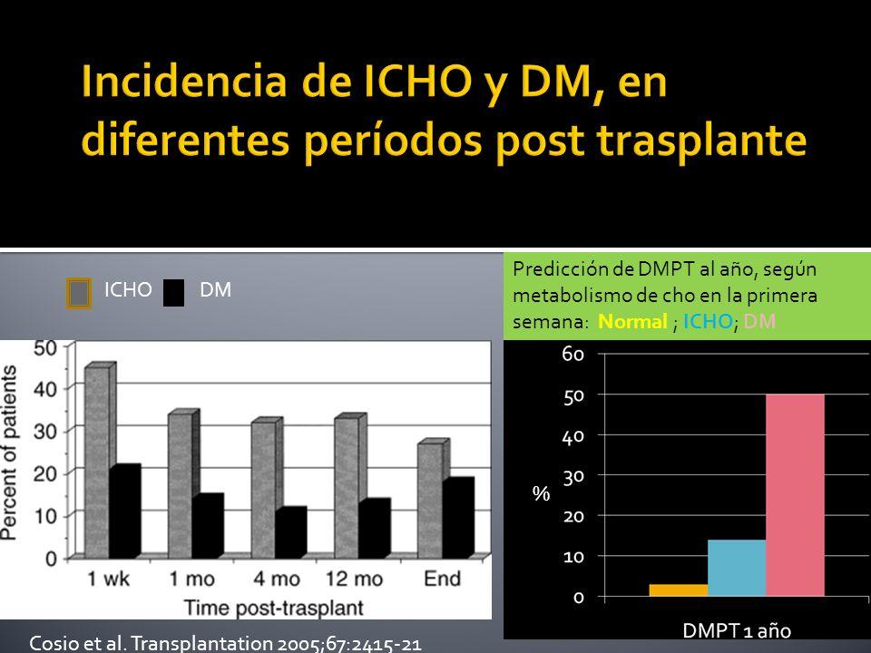 Predicción de DMPT al año, según metabolismo de cho en la primera semana: Normal ; ICHO; DM Cosio et al. Transplantation 2005;67:2415-21 % ICHODM
