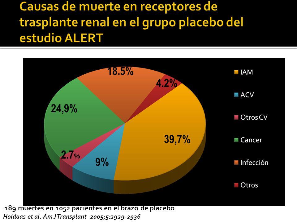 39,7% 9% 24,9% 4.2% 18.5% 189 muertes en 1052 pacientes en el brazo de placebo Holdaas et al. Am J Transplant 2005;5:2929-2936 2.7 %