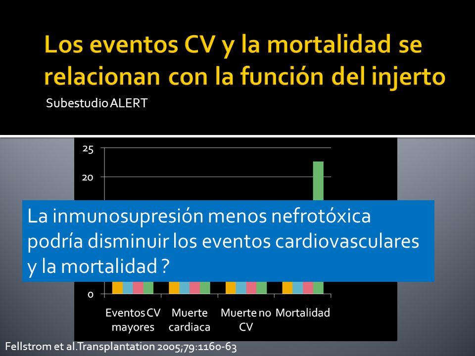 Subestudio ALERT Fellstrom et al.Transplantation 2005;79:1160-63 La inmunosupresión menos nefrotóxica podría disminuir los eventos cardiovasculares y