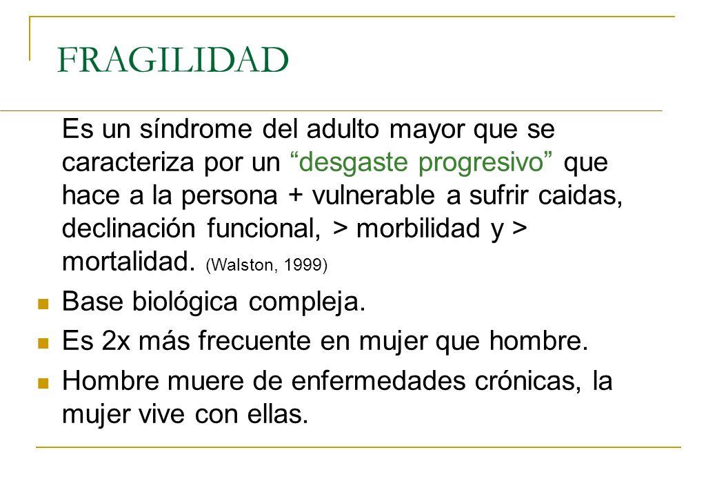 FRAGILIDAD Es un síndrome del adulto mayor que se caracteriza por un desgaste progresivo que hace a la persona + vulnerable a sufrir caidas, declinaci