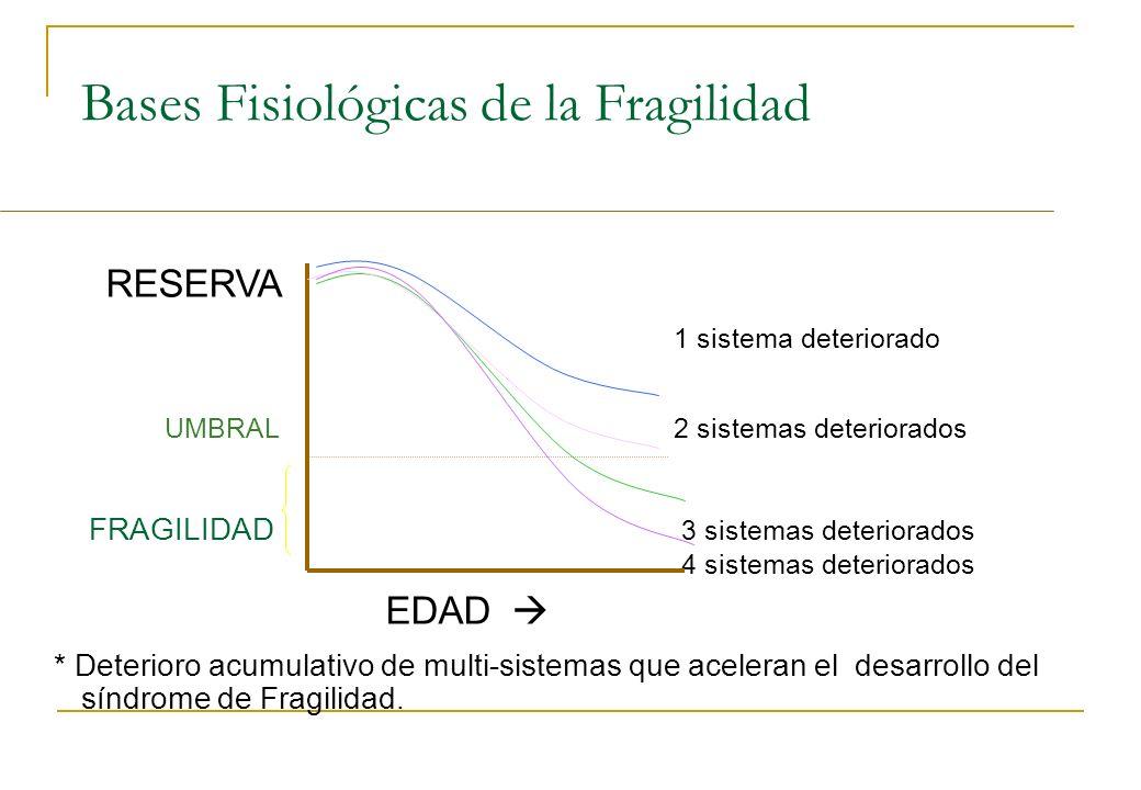 Bases Fisiológicas de la Fragilidad RESERVA 1 sistema deteriorado UMBRAL 2 sistemas deteriorados FRAGILIDAD 3 sistemas deteriorados 4 sistemas deterio