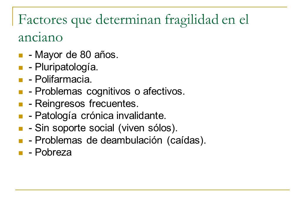 Factores que determinan fragilidad en el anciano - Mayor de 80 años. - Pluripatología. - Polifarmacia. - Problemas cognitivos o afectivos. - Reingreso