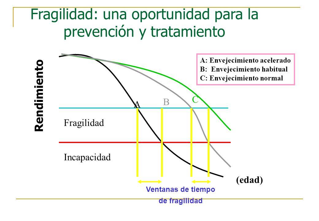 Fragilidad: una oportunidad para la prevención y tratamiento Rendimiento A B C A: Envejecimiento acelerado B: Envejecimiento habitual C: Envejecimient