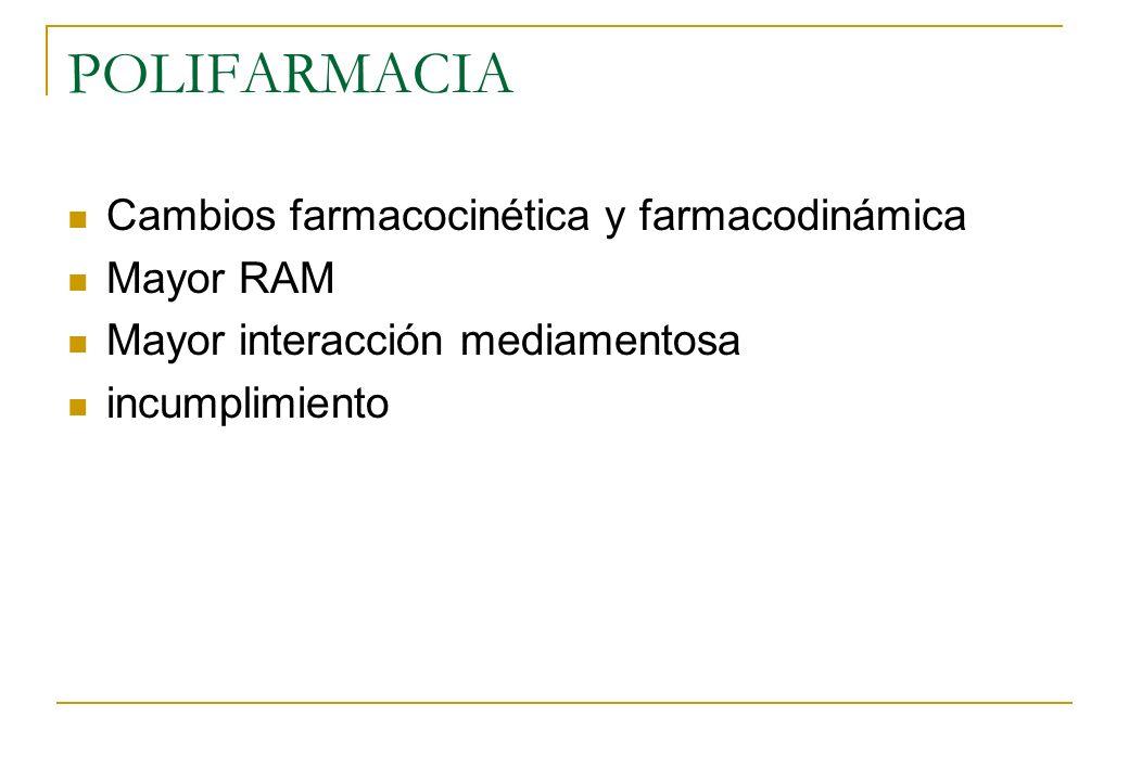 POLIFARMACIA Cambios farmacocinética y farmacodinámica Mayor RAM Mayor interacción mediamentosa incumplimiento