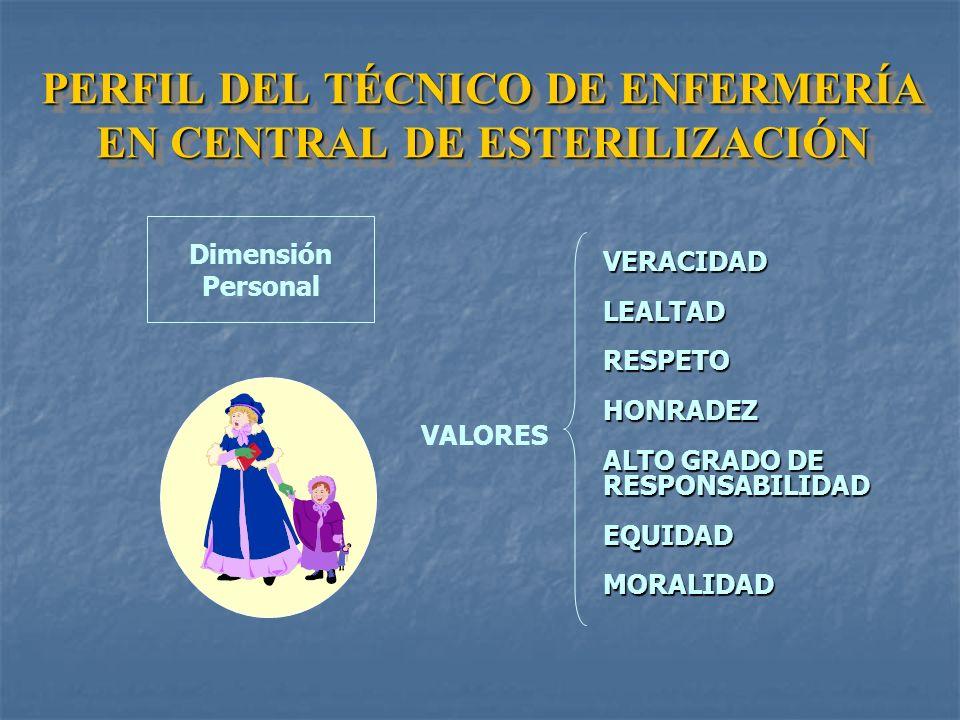 DimensiónPersonalDimensiónSocial PERFIL DEL TÉCNICO DE ENFERMERÍA EN CENTRAL DE ESTERILIZACIÓN - Valores. - Actitudes. - Conocimientos. - Habilidad y