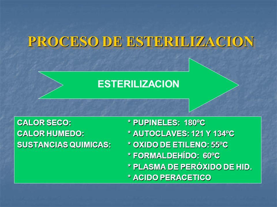Selección, Preparación y Empaque * Usar empaques que garanticen la esterilidad de los productos: * Observar la funcionalidad de los materiales y equip