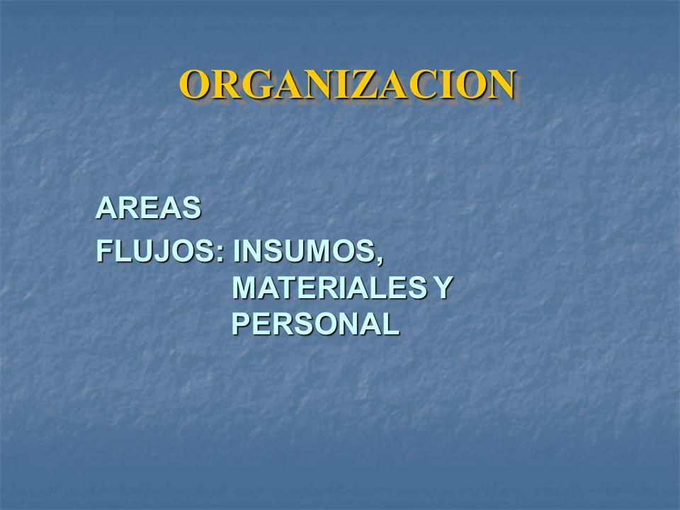 ORGANIZACIONORGANIZACION AREAS FLUJOS: INSUMOS, MATERIALES Y PERSONAL