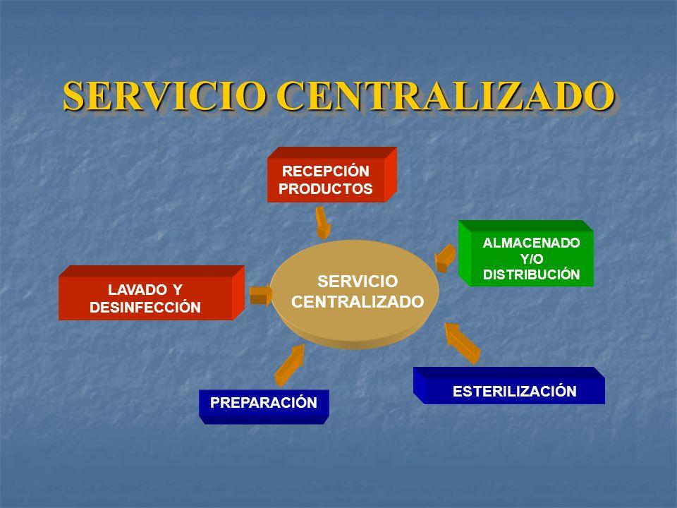 El impacto de la calidad de atención de la Central de Esterilización se refleja en la optimización del producto estéril.