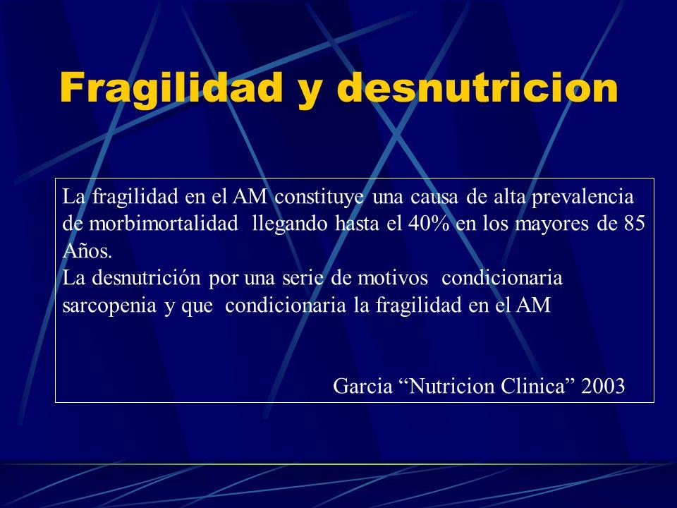 FACTORES DE RIESGO NUTRICIONAL 1. INAPROPIADA ALIMENTACION 2. POBREZA,ABANDONO 3. AISLAMIENTO SOCIAL 4. ENFERMEDADES AGUDAS O CRÓNICAS 5. USO CRÓNICO