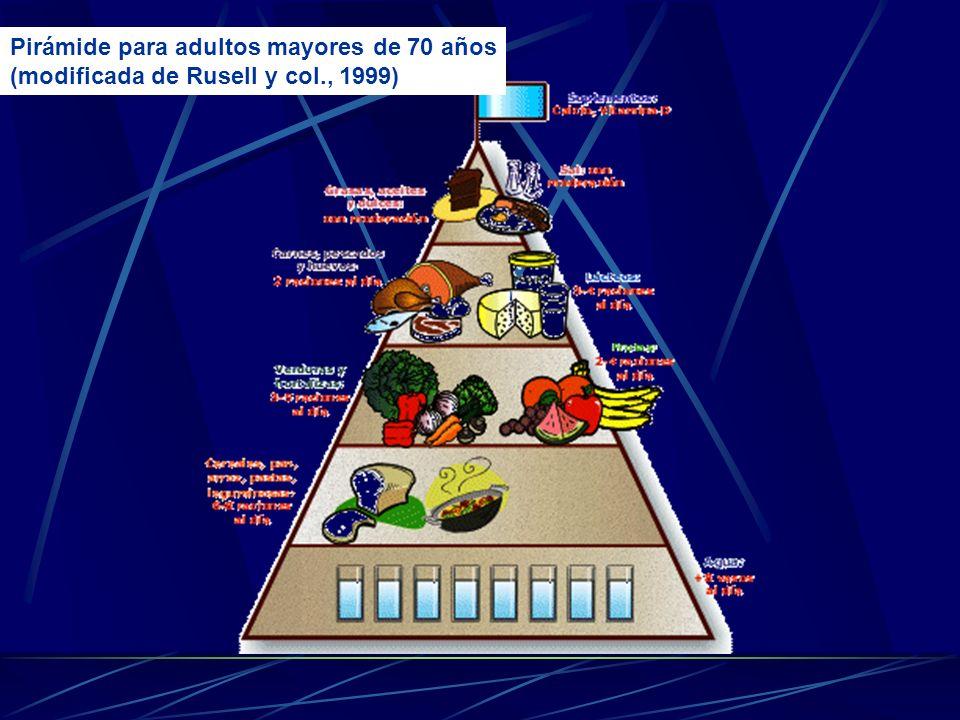 Requerimiento energètico El aporte energético está en función de la edad, sexo, actividad física y grado de enfermedad asociada. El Gasto Energético B