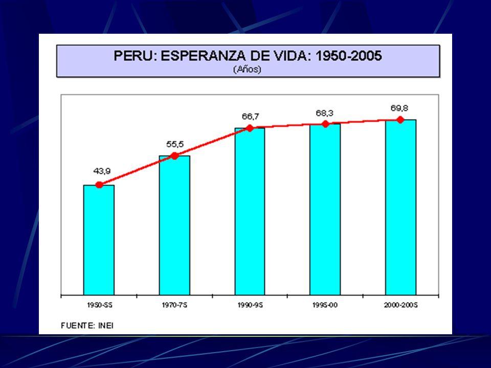 Poblacion que envejece En el PERU los AM de 60 años 7% (1993) y se calcula que llegaria a 10% luego del 2005. En Essalud cerca del 10% son mayores de