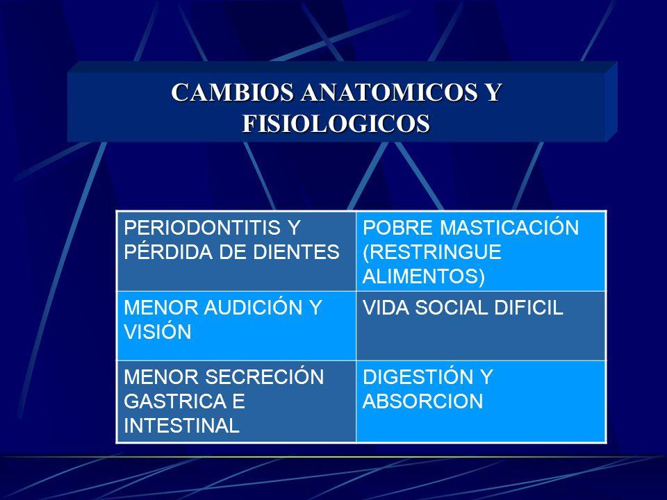 CAMBIOS ANATOMICOS Y FISIOLOGICOS PERIODONTITIS Y PÉRDIDA DE DIENTES POBRE MASTICACIÓN (RESTRINGUE ALIMENTOS) MENOR AUDICIÓN Y VISIÓN VIDA SOCIAL DIFICIL MENOR SECRECIÓN GASTRICA E INTESTINAL DIGESTIÓN Y ABSORCION