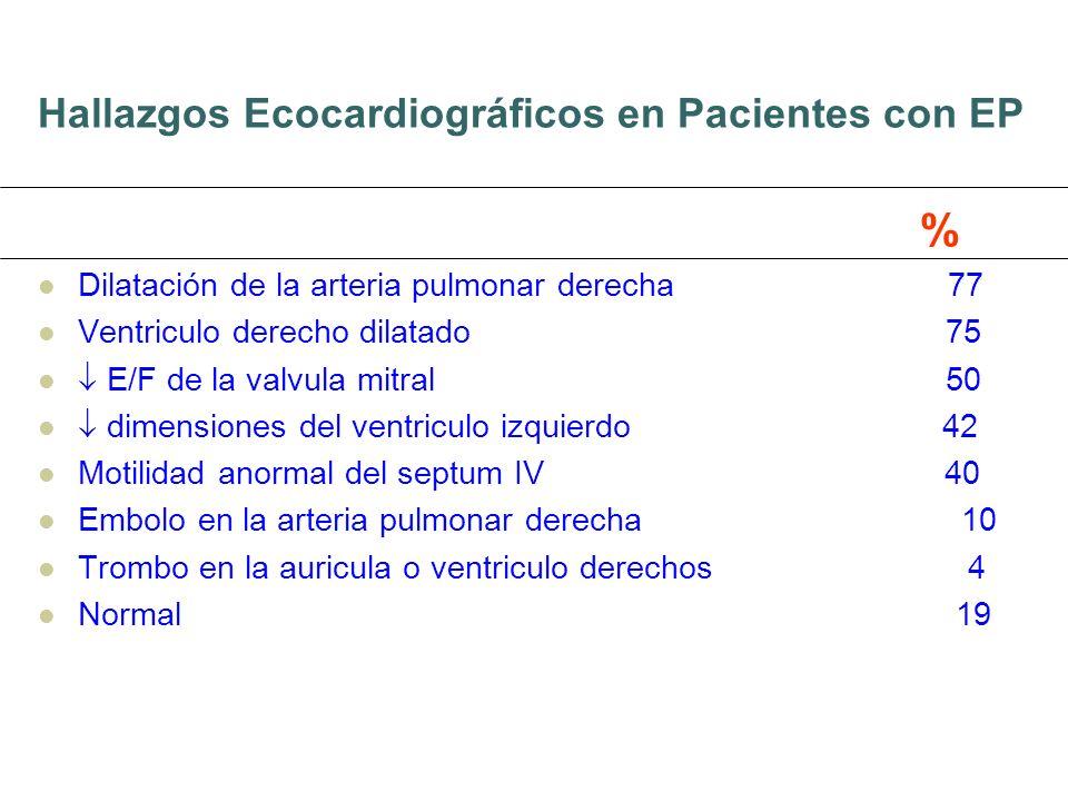 Hallazgos Ecocardiográficos en Pacientes con EP % Dilatación de la arteria pulmonar derecha 77 Ventriculo derecho dilatado 75 E/F de la valvula mitral