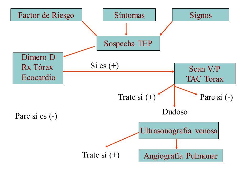 Factor de RiesgoSíntomasSignos Sospecha TEP Scan V/P TAC Torax Dimero D Rx Tórax Ecocardio Ultrasonografia venosa Angiografía Pulmonar Pare si es (-)