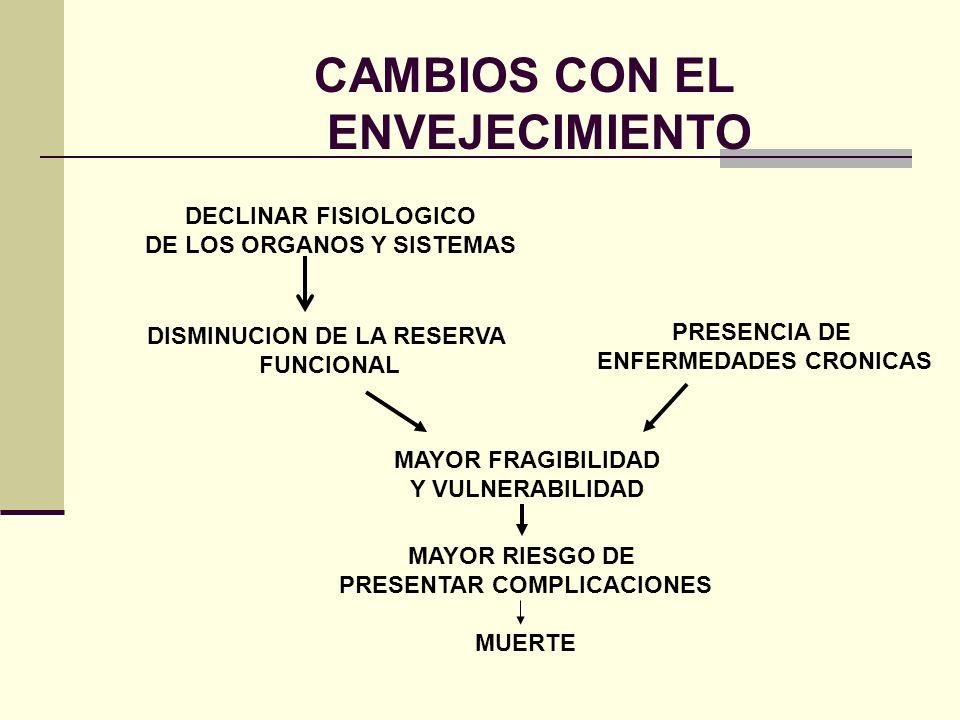 CAMBIOS CON EL ENVEJECIMIENTO DECLINAR FISIOLOGICO DE LOS ORGANOS Y SISTEMAS DISMINUCION DE LA RESERVA FUNCIONAL PRESENCIA DE ENFERMEDADES CRONICAS MA