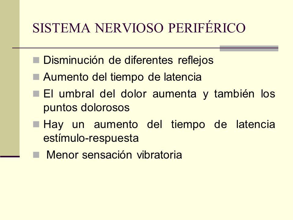 SISTEMA NERVIOSO PERIFÉRICO Disminución de diferentes reflejos Aumento del tiempo de latencia El umbral del dolor aumenta y también los puntos doloros