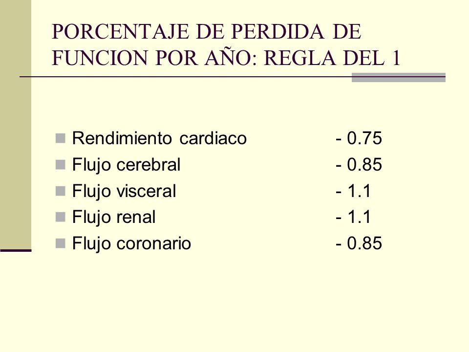 PORCENTAJE DE PERDIDA DE FUNCION POR AÑO: REGLA DEL 1 Rendimiento cardiaco- 0.75 Flujo cerebral- 0.85 Flujo visceral- 1.1 Flujo renal- 1.1 Flujo coron