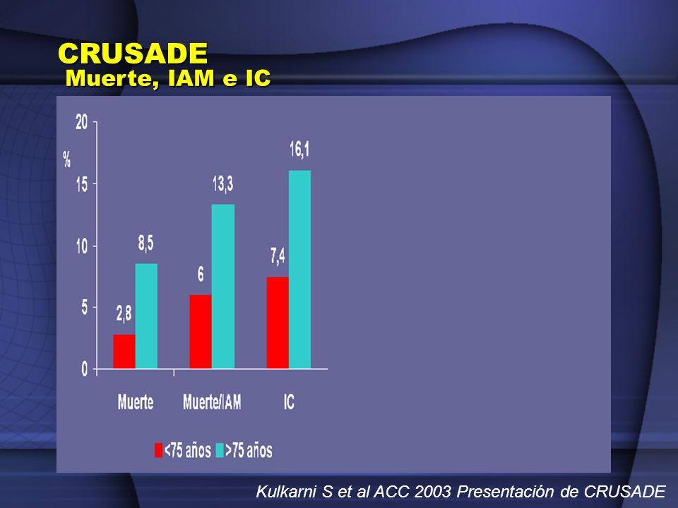 Kulkarni S et al ACC 2003 Presentación de CRUSADE CRUSADE Muerte, IAM e IC
