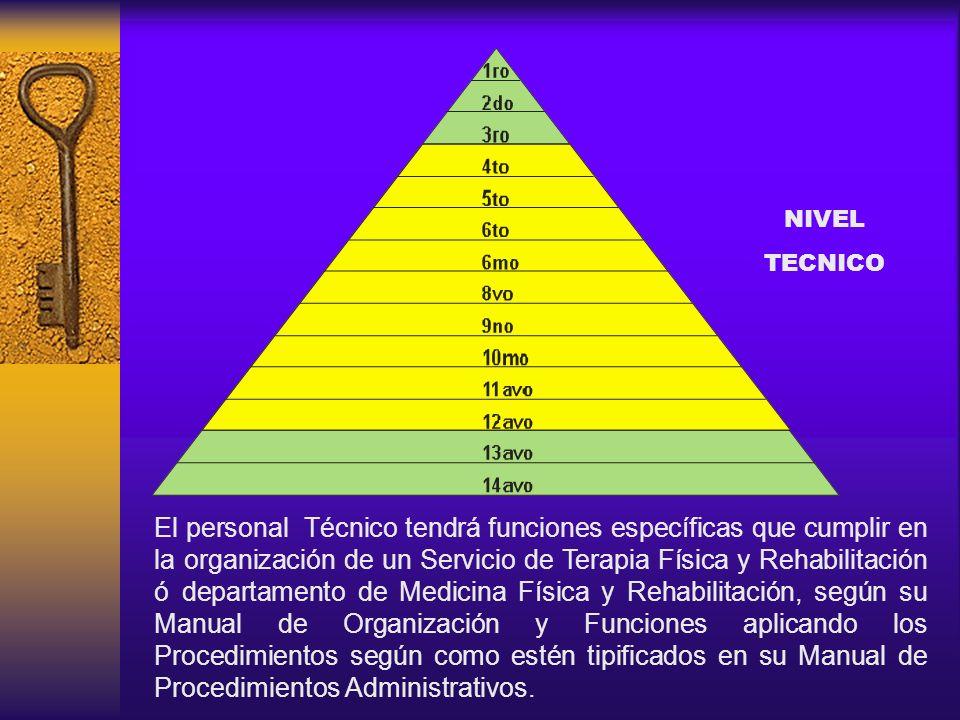 ORGANIGRAMA Departamento o Servicio Órgano de Línea de Sistema JEFE DEL SERVICIO O DEPARTAMENTO SECRETARIA JEFES DE PROGRAMAS TECNOLOGO MEDICO TECNICO AUXILIAR JEFES DE PROGRAMAS TECNOLOGO MEDICO TECNICO AUXILIAR JEFES DE PROGRAMAS TECNOLOGO MEDICO TECNICO AUXILIAR