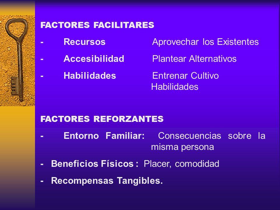 FACTORES FACILITARES -RecursosAprovechar los Existentes -AccesibilidadPlantear Alternativos -HabilidadesEntrenar Cultivo Habilidades FACTORES REFORZAN