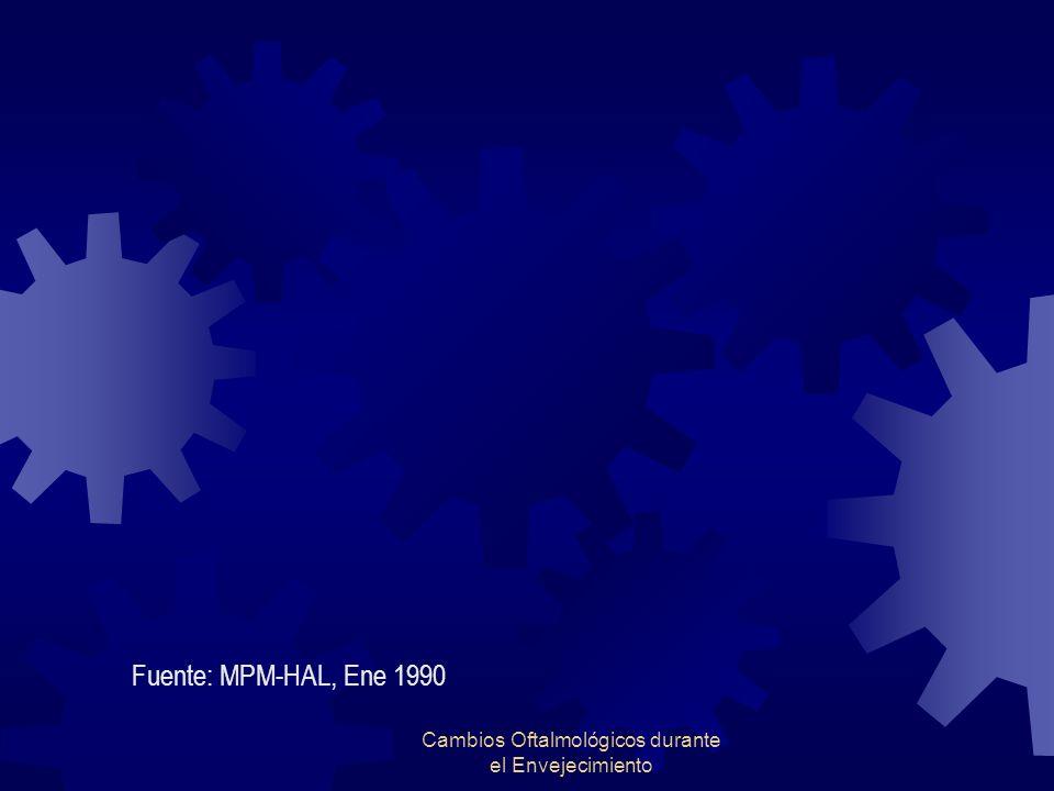Cambios Oftalmológicos durante el Envejecimiento Fuente: MPM-HAL, Ene 1990
